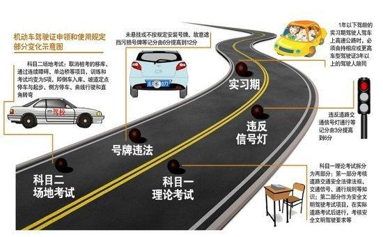 驾考新规:理论考试新增文明驾驶项目