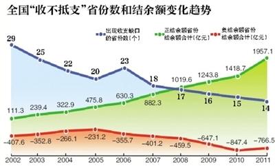14省份养老金缺口达766亿