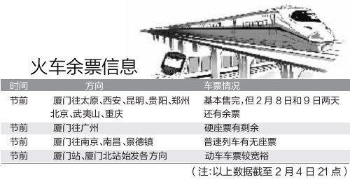 火车余票信息