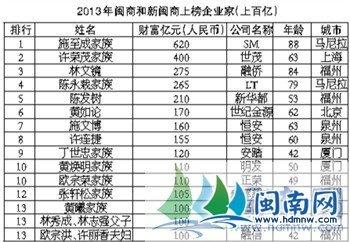 胡润亮相厦门 首发2013超百亿闽商富豪榜