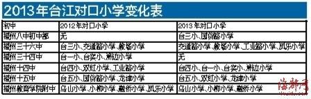 福州台江多小学对口有变 民办小学不再划片