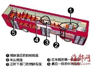 公交上易走光座位图