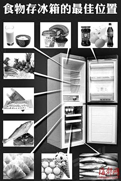 冰箱分区域摆放图