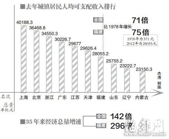 福建城镇居民收入35年增75倍