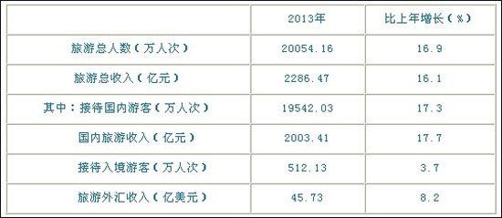 2013年福建省主要旅游经济指标 表一