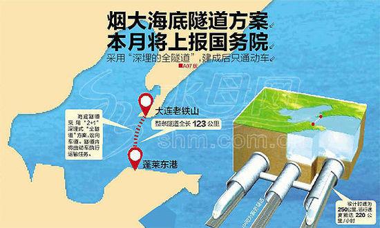 烟大海底隧道方案示意图