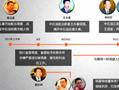 外媒聚焦中国反腐 落马高官履历有交集